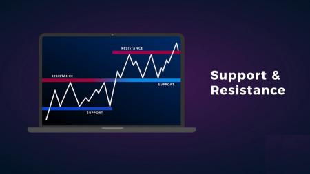 Hướng dẫn xác định thời điểm giá muốn bứt phá khỏi hỗ trợ / kháng cự trên Binary.com và các hành động cần thực hiện
