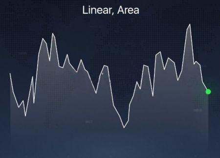 Différents types de graphiques expliqués sur la plateforme IQ Option