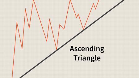 Guide pour échanger le motif de triangles sur IQ Option