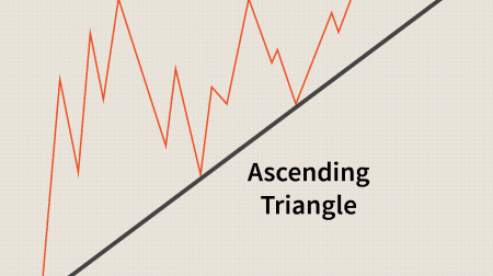 Guide to Trading the Triangles Pattern on Pocket Option