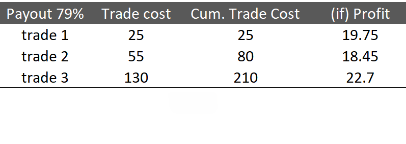 Is the Martingale Strategy Suitable for Money Management in Binarium Trading?