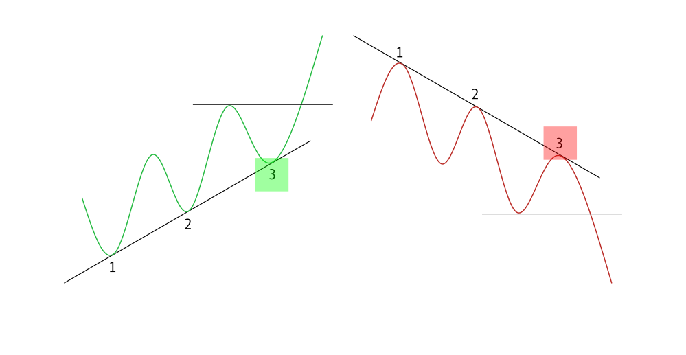 How to use trend lines to trade pullbacks at Binary.com?