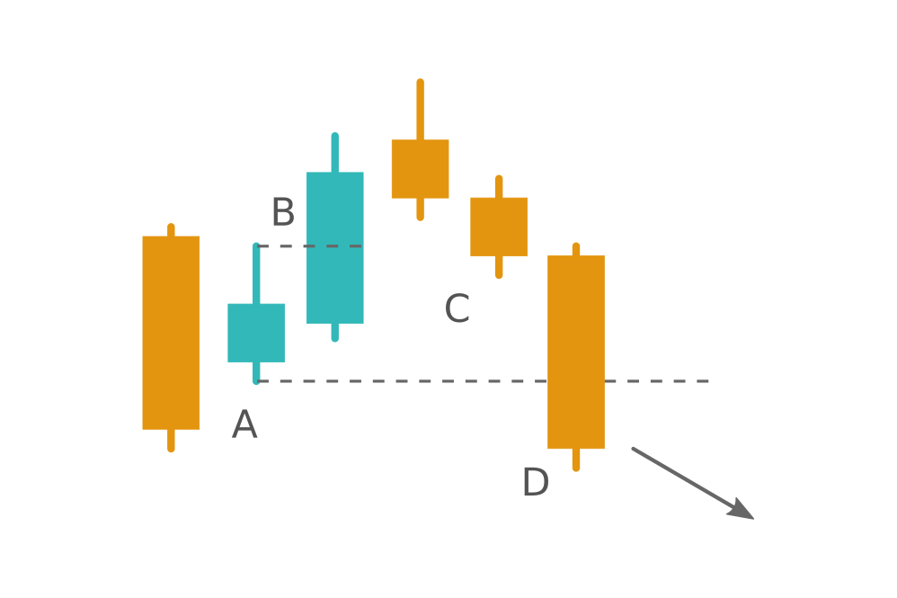 When the Harami pattern fails. Learn the Hikkake pattern at Binary.com