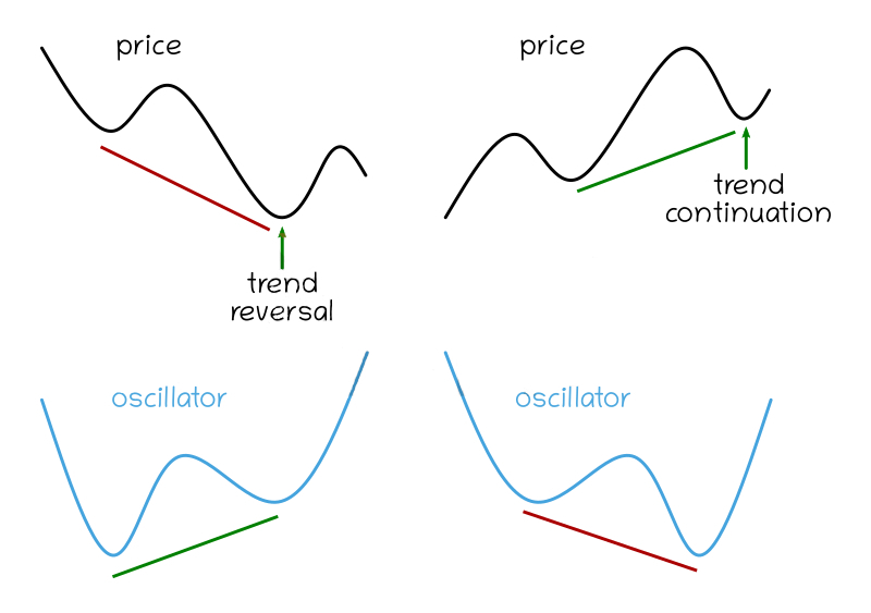 Trading pullbacks with hidden divergence at Binarycent