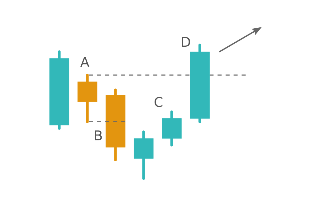 When the Harami pattern fails. Learn the Hikkake pattern at Binarycent