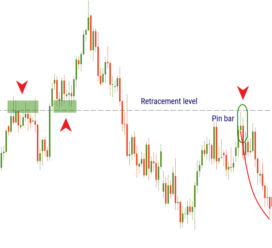 All you should know about retracement