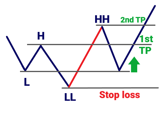 Trading strategy 'HHLL': just follow price action