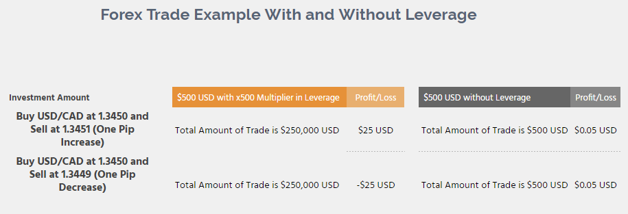 How to Register and Trade Forex at Olymp Trade