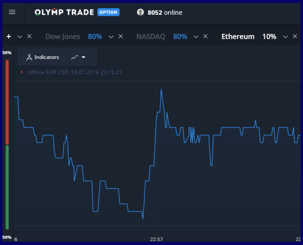 How to Close Olymp Trade Account