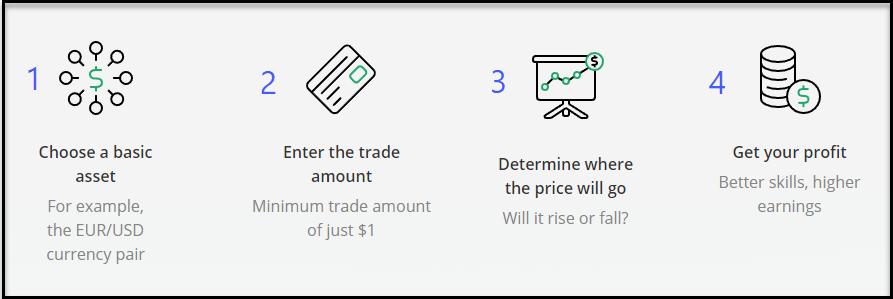 Cos'è il commercio a tempo fisso (FTT)? Come utilizzare le negoziazioni a tempo fisso su OlympTrade
