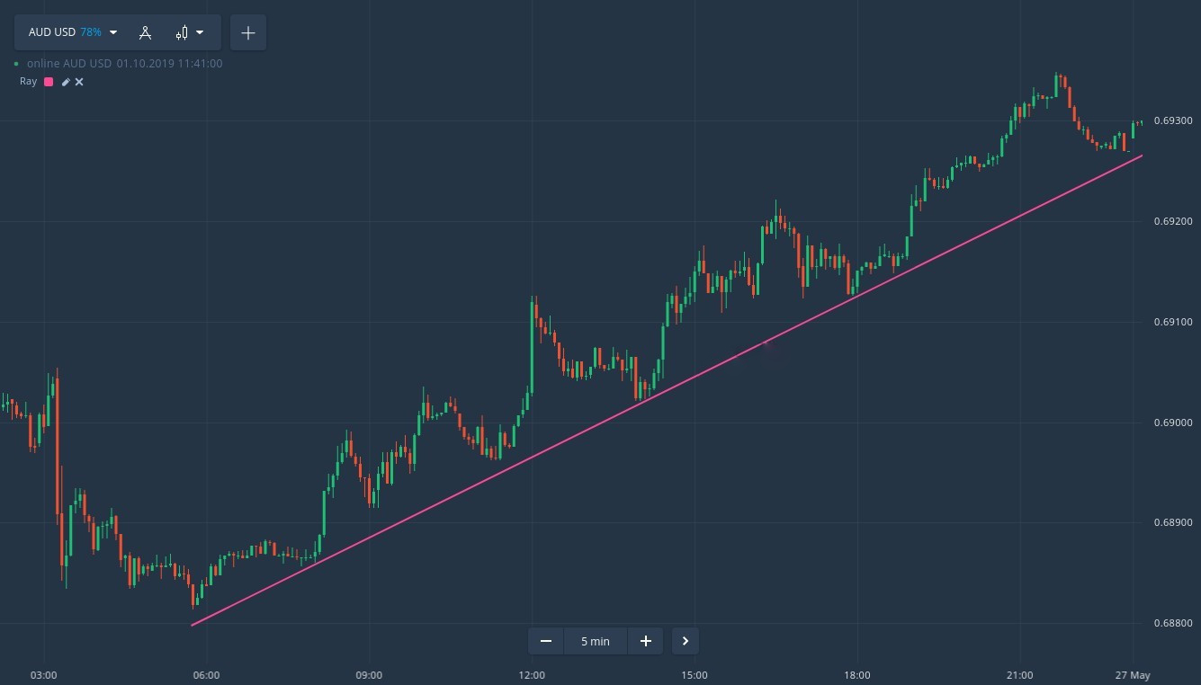 How to identify a trend on Quotex